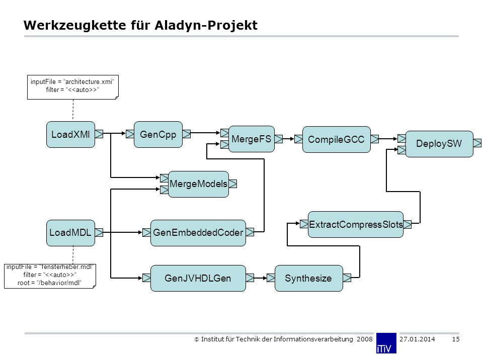 Institut für Technik der Informationsverarbeitung Werkzeugkette für Aladyn-Projekt LoadXMI LoadMDL GenCpp inputFile = architecture.xmi filter = > inputFile = fensterheber.mdl filter = > root = /behavior/mdl MergeModels CompileGCC GenEmbeddedCoder GenJVHDLGen ExtractCompressSlots MergeFS Synthesize DeploySW
