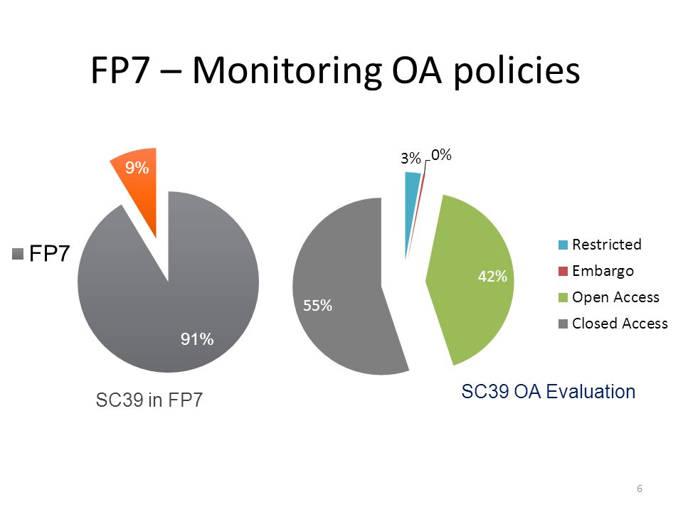 FP7 – Monitoring OA policies 6