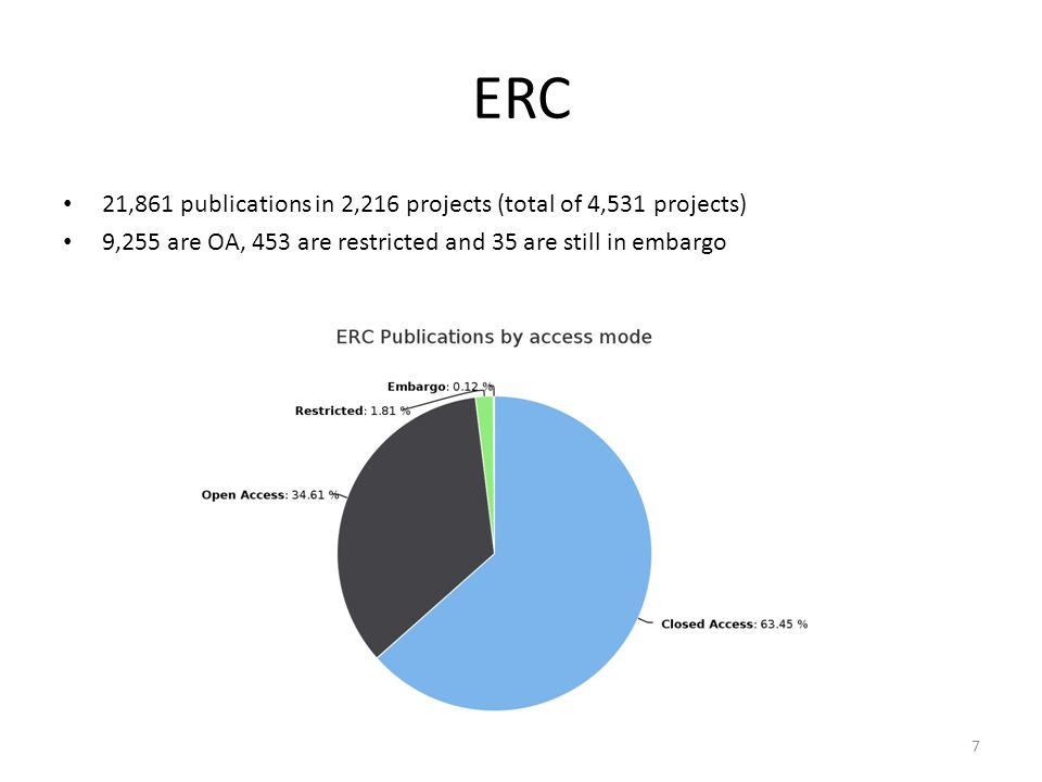 ERC 21,861 publications in 2,216 projects (total of 4,531 projects) 9,255 are OA, 453 are restricted and 35 are still in embargo 7