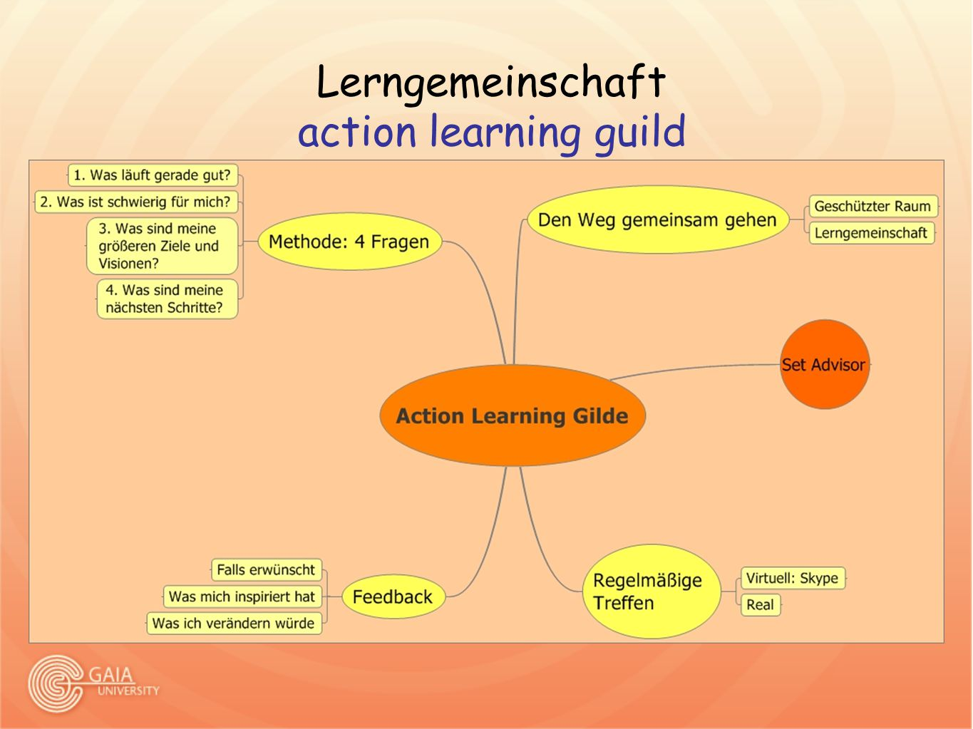 Lerngemeinschaft action learning guild