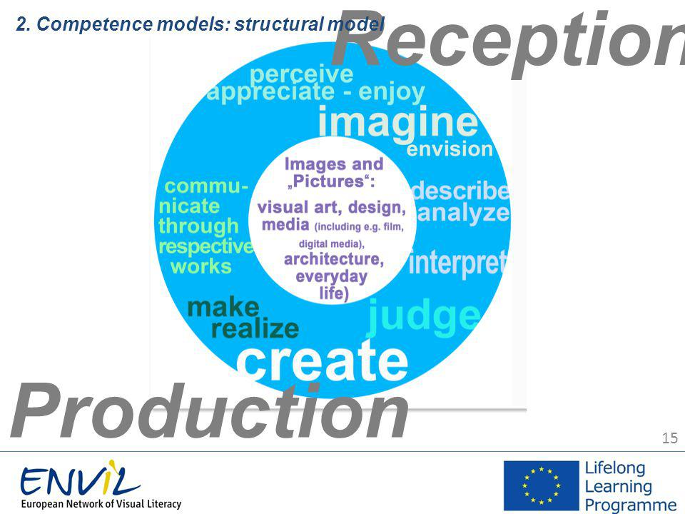 15 Reception Production 2. Competence models: structural model
