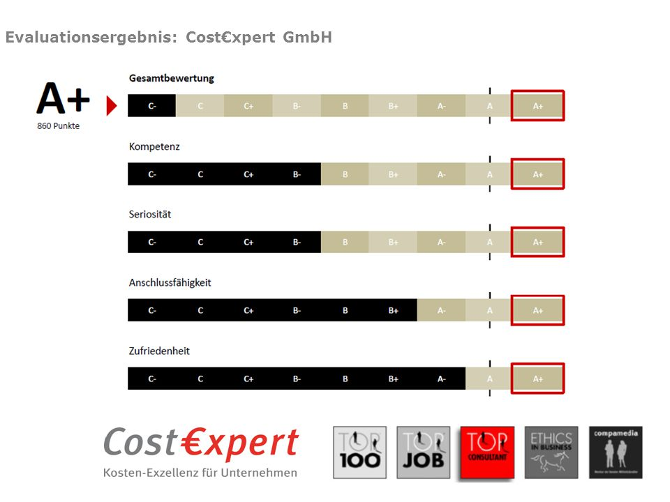 Evaluationsergebnis: Cost€xpert GmbH