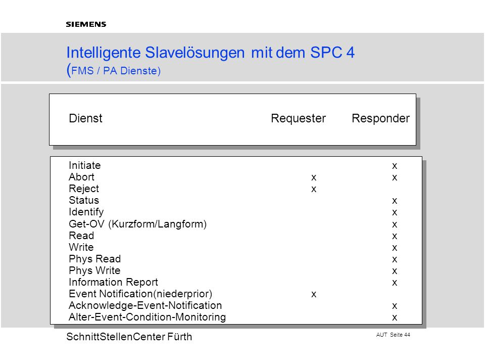 AUT Seite 44 20 SchnittStellenCenter Fürth Intelligente Slavelösungen mit dem SPC 4 ( FMS / PA Dienste) DienstRequester Responder Initiatex Abortxx Rejectx Statusx Identifyx Get-OV (Kurzform/Langform)x Readx Writex Phys Readx Phys Writex Information Reportx Event Notification(niederprior)x Acknowledge-Event-Notificationx Alter-Event-Condition-Monitoringx