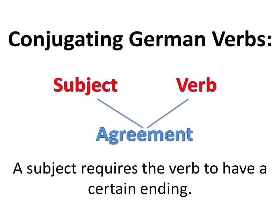 Conjugating German Verbs: A subject requires the verb to have a certain ending.