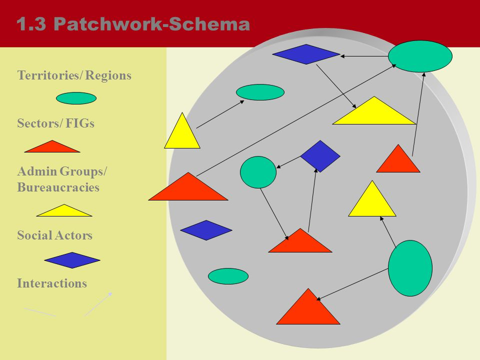 1.3 Patchwork-Schema Territories/ Regions Sectors/ FIGs Admin Groups/ Bureaucracies Social Actors Interactions