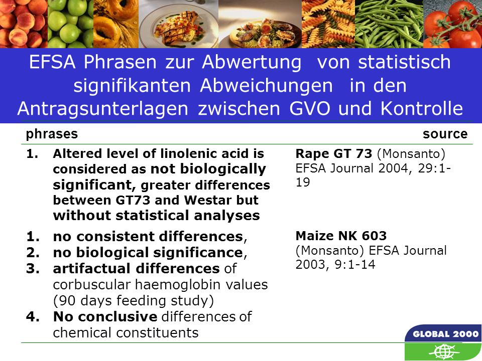 55 EFSA Phrasen zur Abwertung von statistisch signifikanten Abweichungen in den Antragsunterlagen zwischen GVO und Kontrolle Maize NK 603 (Monsanto) EFSA Journal 2003, 9:1-14 1.no consistent differences, 2.no biological significance, 3.artifactual differences of corbuscular haemoglobin values (90 days feeding study) 4.No conclusive differences of chemical constituents Rape GT 73 (Monsanto) EFSA Journal 2004, 29:1- 19 1.Altered level of linolenic acid is considered as not biologically significant, greater differences between GT73 and Westar but without statistical analyses sourcephrases