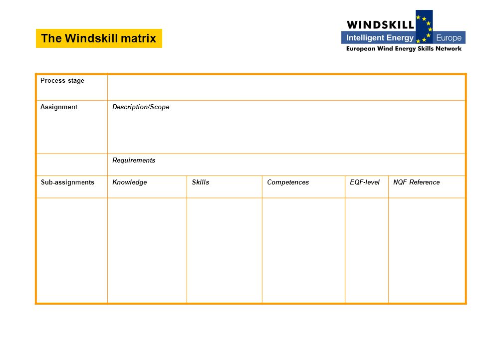 The Windskill matrix Process stage AssignmentDescription/Scope Requirements Sub-assignmentsKnowledgeSkillsCompetencesEQF-levelNQF Reference