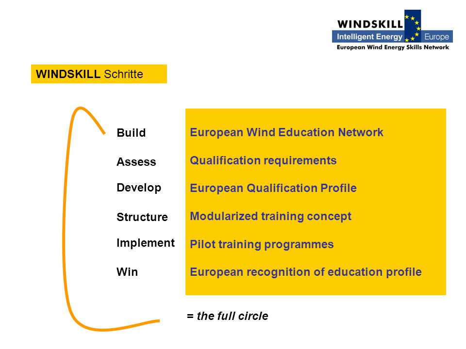 WINDSKILL Schritte European Wind Education Network Qualification requirements European Qualification Profile Modularized training concept Pilot training programmes European recognition of education profile Build Develop Structure Implement Win Assess = the full circle