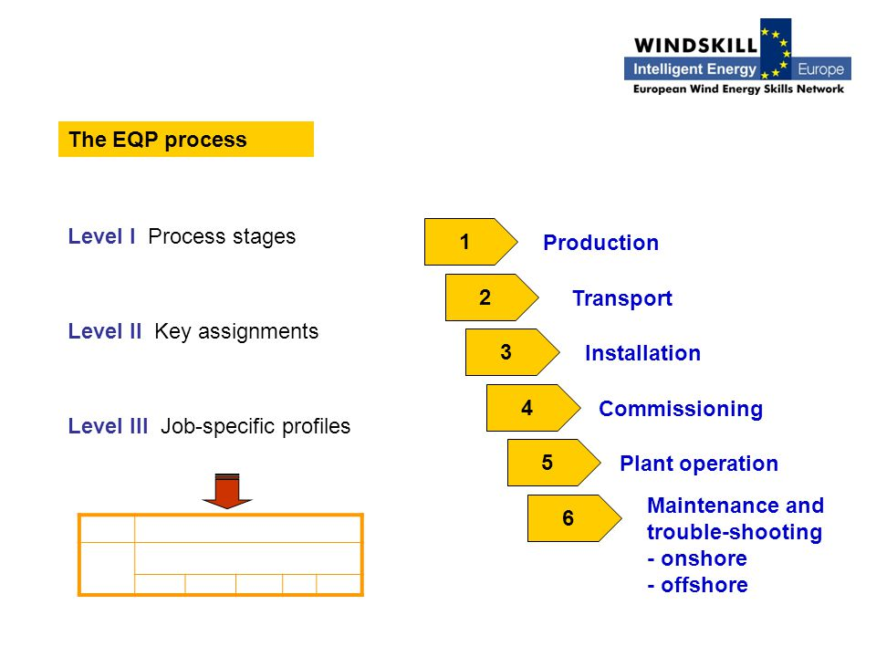The EQP process Level I Process stages Level II Key assignments Level III Job-specific profiles 1 2 3 4 5 6 Production Transport Installation Commissioning Plant operation Maintenance and trouble-shooting - onshore - offshore
