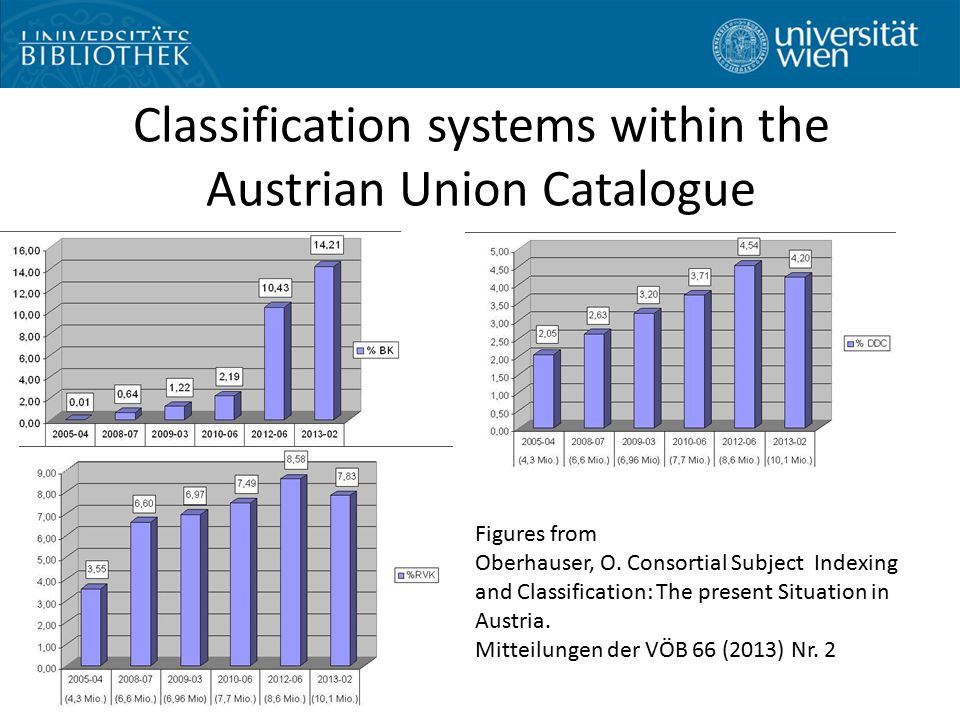 Classification systems within the Austrian Union Catalogue Figures from Oberhauser, O.