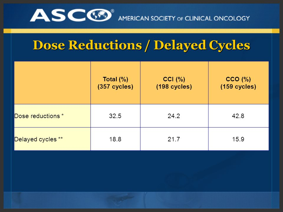 Dose Reductions / Delayed Cycles Total (%) (357 cycles) CCI (%) (198 cycles) CCO (%) (159 cycles) Dose reductions *32.524.242.8 Delayed cycles **18.821.715.9