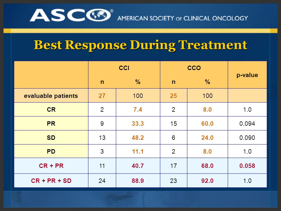 Best Response During Treatment CCICCO p-value n%n% evaluable patients2710025100 CR27.428.01.0 PR933.31560.00.094 SD1348.2624.00.090 PD311.128.01.0 CR + PR1140.71768.00.058 CR + PR + SD2488.92392.01.0