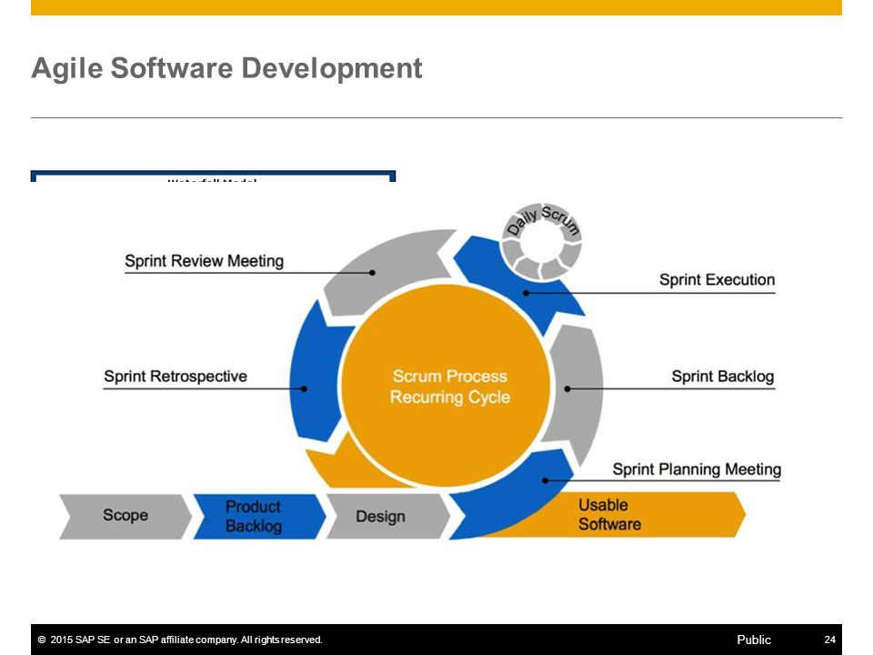 ©2015 SAP SE or an SAP affiliate company. All rights reserved.24 Public Agile Software Development