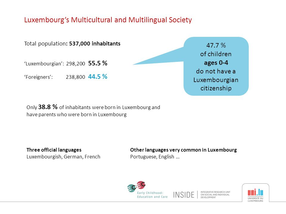 'Luxembourgian': 298,200 55.5 % 'Foreigners': 238,800 44.5 % Luxembourg's Multicultural and Multilingual Society Total population: 537,000 inhabitants Only 38.8 % of inhabitants were born in Luxembourg and have parents who were born in Luxembourg 47.7 % of children ages 0-4 do not have a Luxembourgian citizenship Other languages very common in Luxembourg Portuguese, English … Three official languages Luxembourgish, German, French