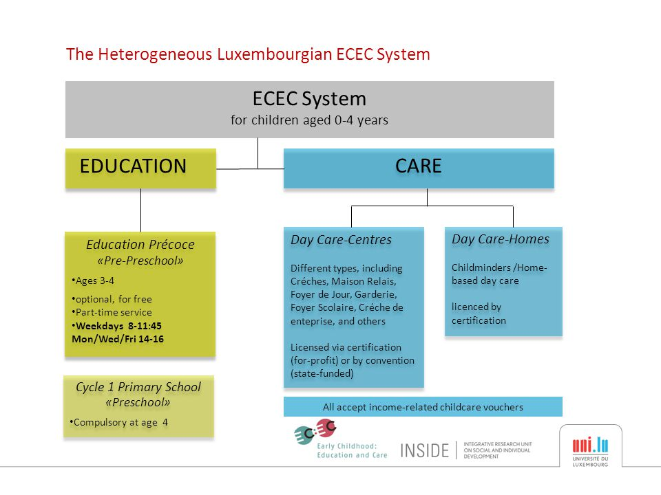 The Heterogeneous Luxembourgian ECEC System ECEC System for children aged 0-4 years EDUCATION CARE Education Précoce «Pre-Preschool» Ages 3-4 optional, for free Part-time service Weekdays 8-11:45 Mon/Wed/Fri 14-16 Education Précoce «Pre-Preschool» Ages 3-4 optional, for free Part-time service Weekdays 8-11:45 Mon/Wed/Fri 14-16 Day Care-Centres Different types, including Créches, Maison Relais, Foyer de Jour, Garderie, Foyer Scolaire, Créche de enteprise, and others Licensed via certification (for-profit) or by convention (state-funded) Day Care-Centres Different types, including Créches, Maison Relais, Foyer de Jour, Garderie, Foyer Scolaire, Créche de enteprise, and others Licensed via certification (for-profit) or by convention (state-funded) Day Care-Homes Childminders /Home- based day care licenced by certification Day Care-Homes Childminders /Home- based day care licenced by certification All accept income-related childcare vouchers Cycle 1 Primary School «Preschool» Compulsory at age 4 Cycle 1 Primary School «Preschool» Compulsory at age 4