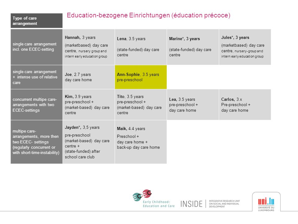 Type of care arrangement Education-bezogene Einrichtungen (éducation précoce) single care arrangement incl.