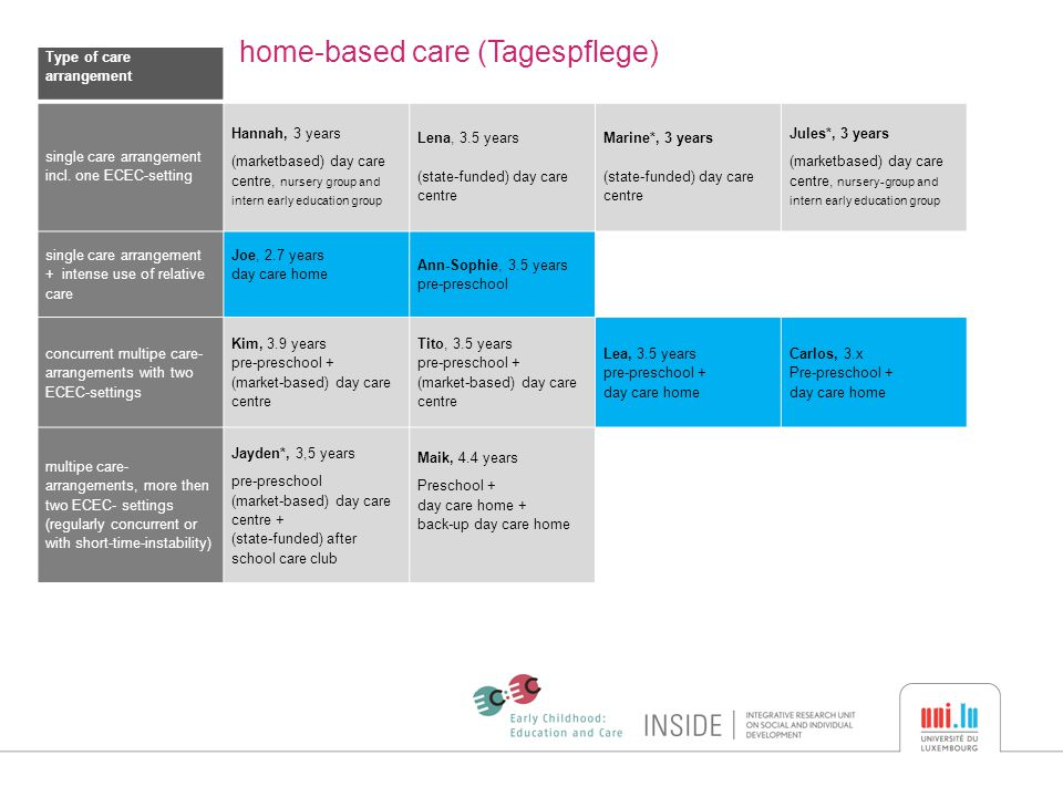 Type of care arrangement home-based care (Tagespflege) single care arrangement incl.