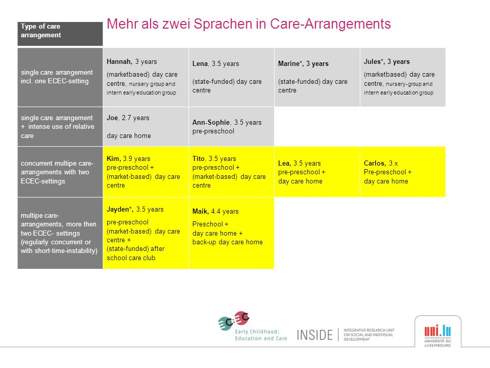 Type of care arrangement Mehr als zwei Sprachen in Care-Arrangements Luxemburgisch single care arrangement incl.