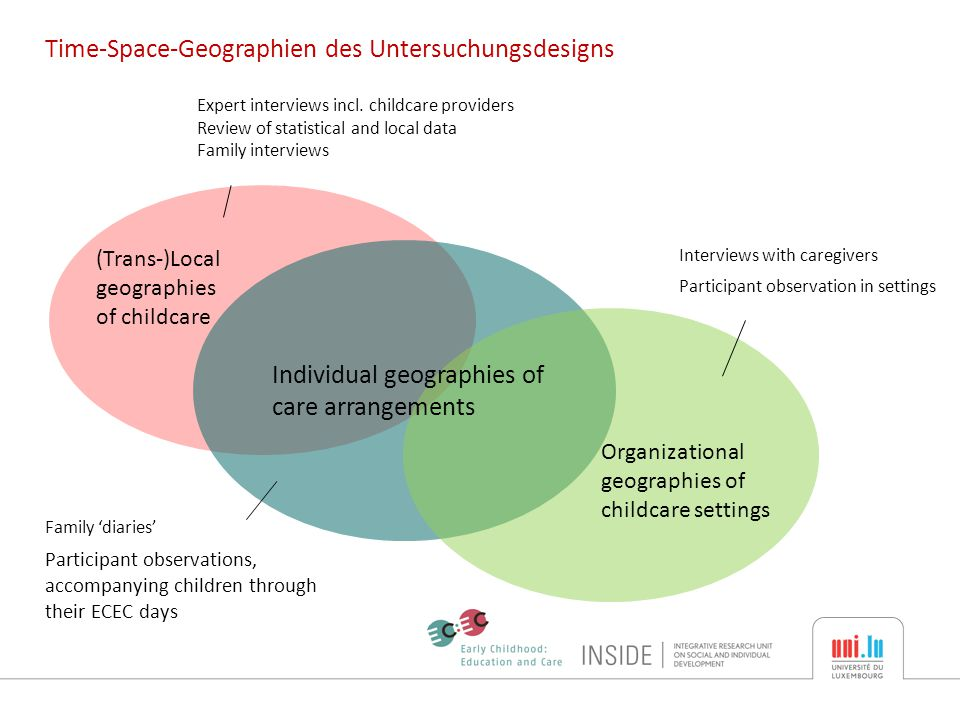 Time-Space-Geographien des Untersuchungsdesigns (Trans-)Local geographies of childcare Organizational geographies of childcare settings Individual geographies of care arrangements Expert interviews incl.