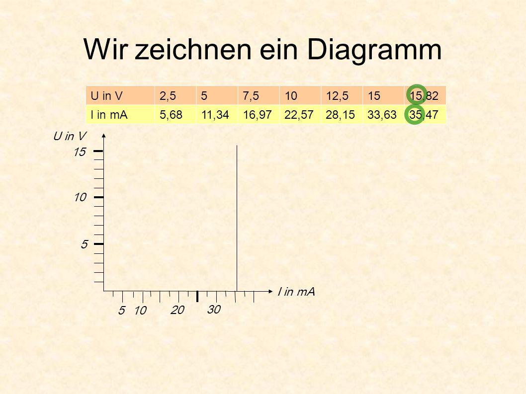 Wir zeichnen ein Diagramm U in V2,557,51012,51515,82 I in mA5,6811 ...