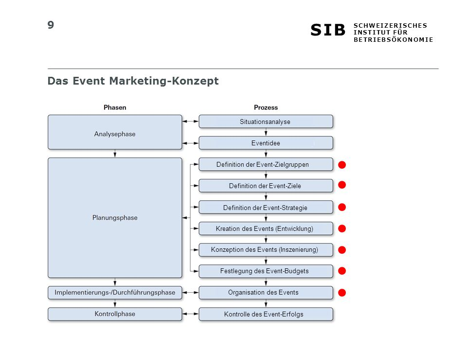 9 S I BS I B S C H W E I Z E R I S C H E S I N S T I T U T F Ü R B E T R I E B S Ö K O N O M I E Das Event Marketing-Konzept Definition der Event-Ziele Definition der Event-Zielgruppen Kreation des Events (Entwicklung) Festlegung des Event-Budgets Organisation des Events Kontrolle des Event-Erfolgs Definition der Event-Strategie Eventidee Situationsanalyse Konzeption des Events (Inszenierung)