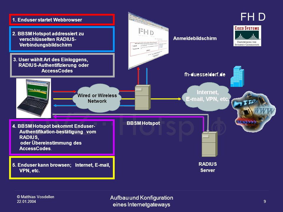 FH D ·DVZ··· Hotsp t ○ ● ○ © Matthias Vosdellen 22.01.2004 Aufbau und Konfiguration eines Internetgateways 9 BBSM Hotspot Wired or Wireless Network 1.