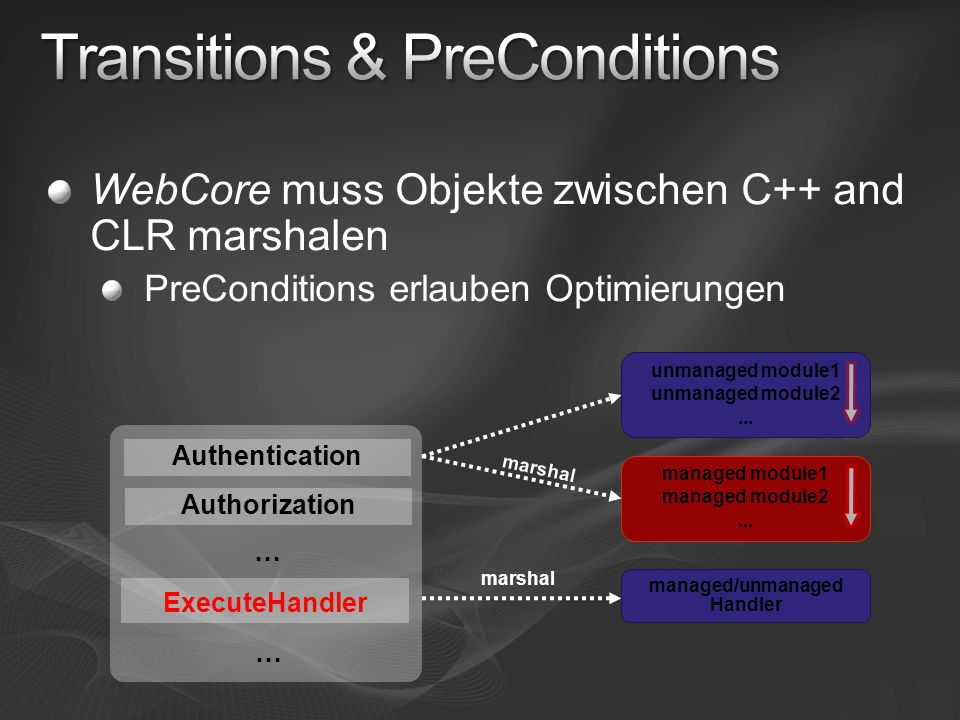 WebCore muss Objekte zwischen C++ and CLR marshalen PreConditions erlauben Optimierungen Authentication Authorization … ExecuteHandler … managed/unmanaged Handler unmanaged module1 unmanaged module2...