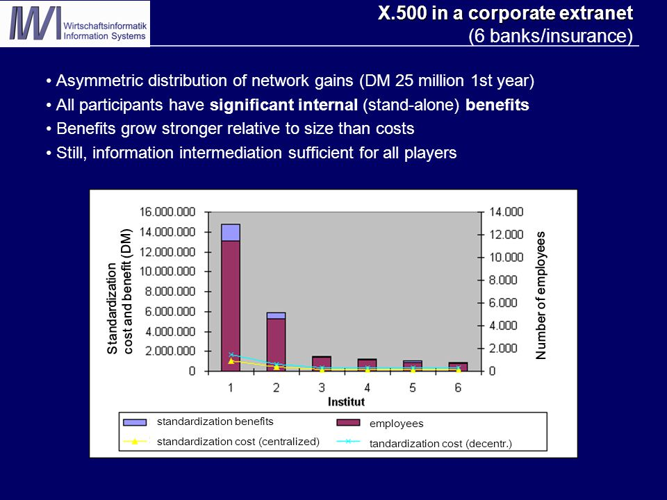 X.500 in a corporate extranet X.500 in a corporate extranet (6 banks/insurance) Asymmetric distribution of network gains (DM 25 million 1st year) All participants have significant internal (stand-alone) benefits Benefits grow stronger relative to size than costs Still, information intermediation sufficient for all players Standardization cost and benefit (DM) Number of employees standardization benefits standardization cost (centralized) employees tandardization cost (decentr.)
