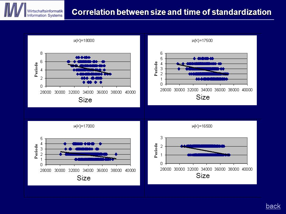 Correlation between size and time of standardization back Size
