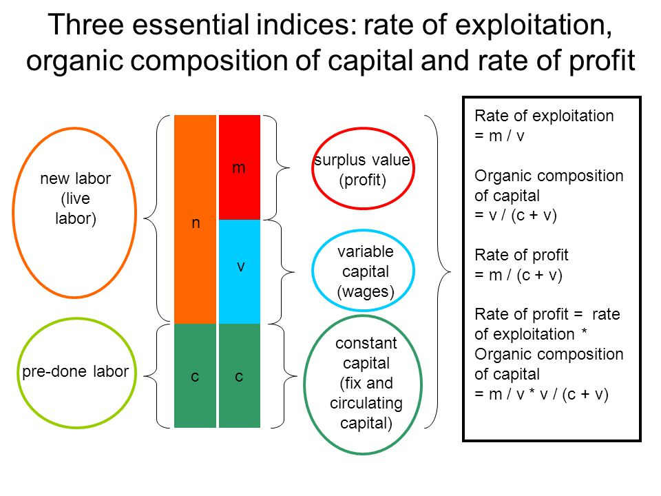 Three essential indices: rate of exploitation, organic composition of capital and rate of profit Rate of exploitation = m / v Organic composition of capital = v / (c + v) Rate of profit = m / (c + v) Rate of profit = rate of exploitation * Organic composition of capital = m / v * v / (c + v) new labor (live labor) n pre-done labor m c v c constant capital (fix and circulating capital) variable capital (wages) surplus value (profit)