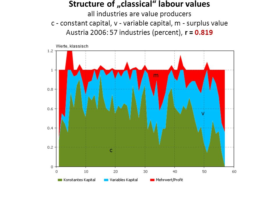 "Structure of ""classical labour values all industries are value producers c - constant capital, v - variable capital, m - surplus value Austria 2006: 57 industries (percent), r = 0.819 c v m"
