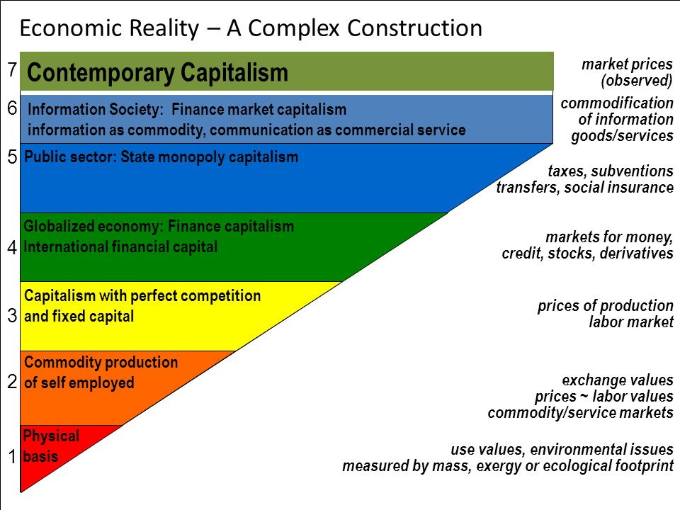 Economic Reality – A Complex Construction use values, environmental issues measured by mass, exergy or ecological footprint exchange values prices ~ labor values commodity/service markets prices of production labor market markets for money, credit, stocks, derivatives Commodity production of self employed Physical basis Public sector: State monopoly capitalism taxes, subventions transfers, social insurance Globalized economy: Finance capitalism International financial capital market prices (observed) Capitalism with perfect competition and fixed capital Information Society: Finance market capitalism information as commodity, communication as commercial service commodification of information goods/services 76543217654321 Contemporary Capitalism