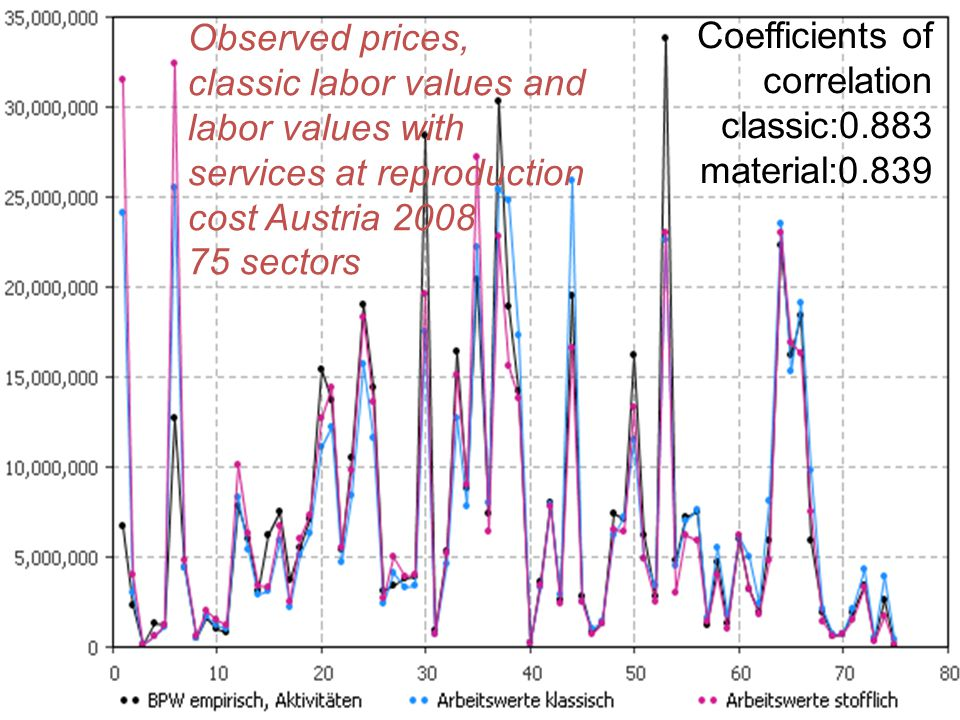 Observed prices, classic labor values and labor values with services at reproduction cost Austria 2008 75 sectors Coefficients of correlation classic:0.883 material:0.839