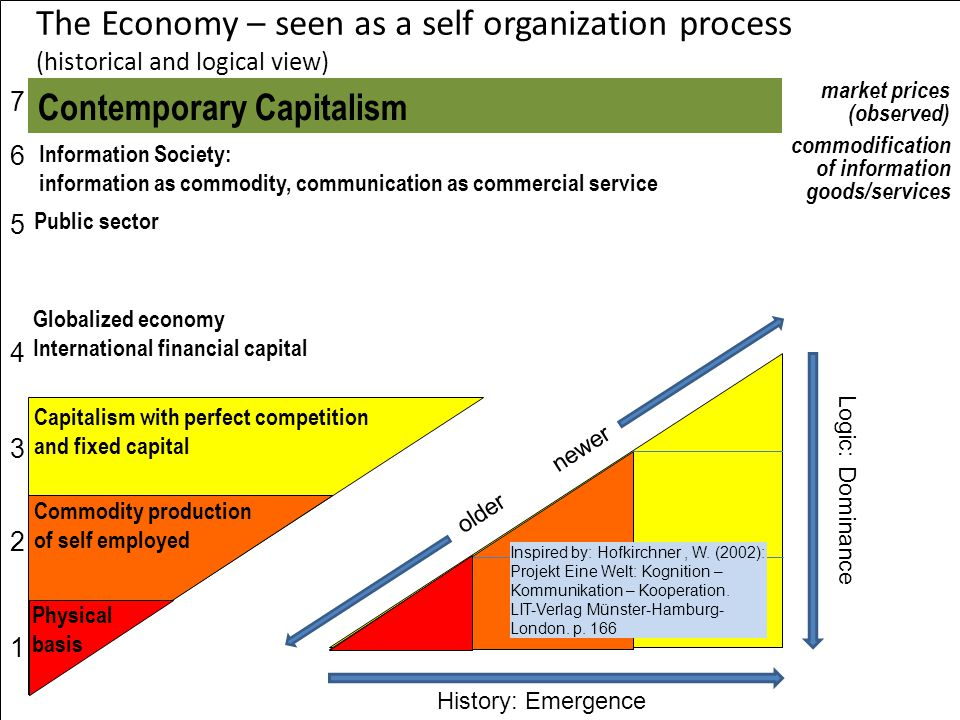 The Economy – seen as a self organization process (historical and logical view) Commodity production of self employed Physical basis Public sector Globalized economy International financial capital market prices (observed) Capitalism with perfect competition and fixed capital Information Society: information as commodity, communication as commercial service commodification of information goods/services 76543217654321 History: Emergence Logic: Dominance older newer Inspired by: Hofkirchner, W.