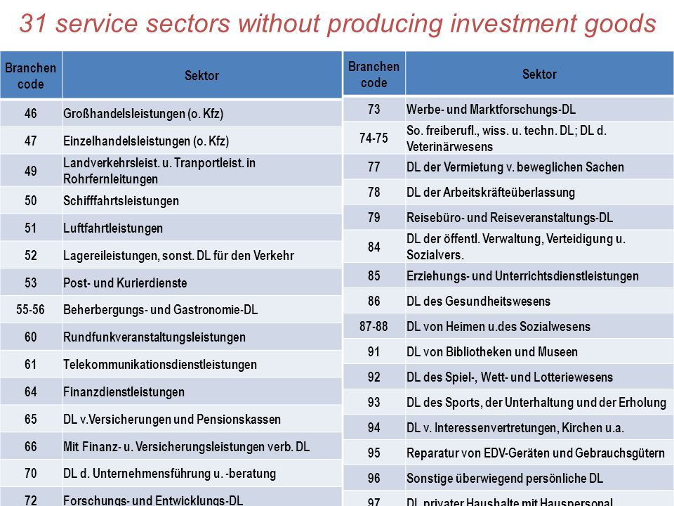 31 service sectors without producing investment goods Branchen code Sektor 46Großhandelsleistungen (o.