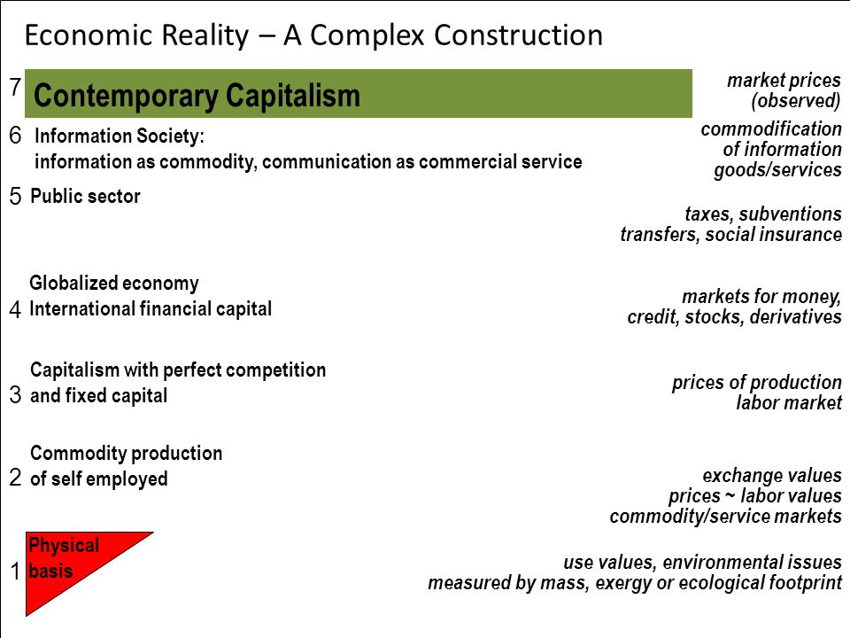 Economic Reality – A Complex Construction use values, environmental issues measured by mass, exergy or ecological footprint exchange values prices ~ labor values commodity/service markets prices of production labor market markets for money, credit, stocks, derivatives Commodity production of self employed Physical basis Public sector taxes, subventions transfers, social insurance Globalized economy International financial capital Contemporary Capitalism market prices (observed) Capitalism with perfect competition and fixed capital commodification of information goods/services 76543217654321 Information Society: information as commodity, communication as commercial service