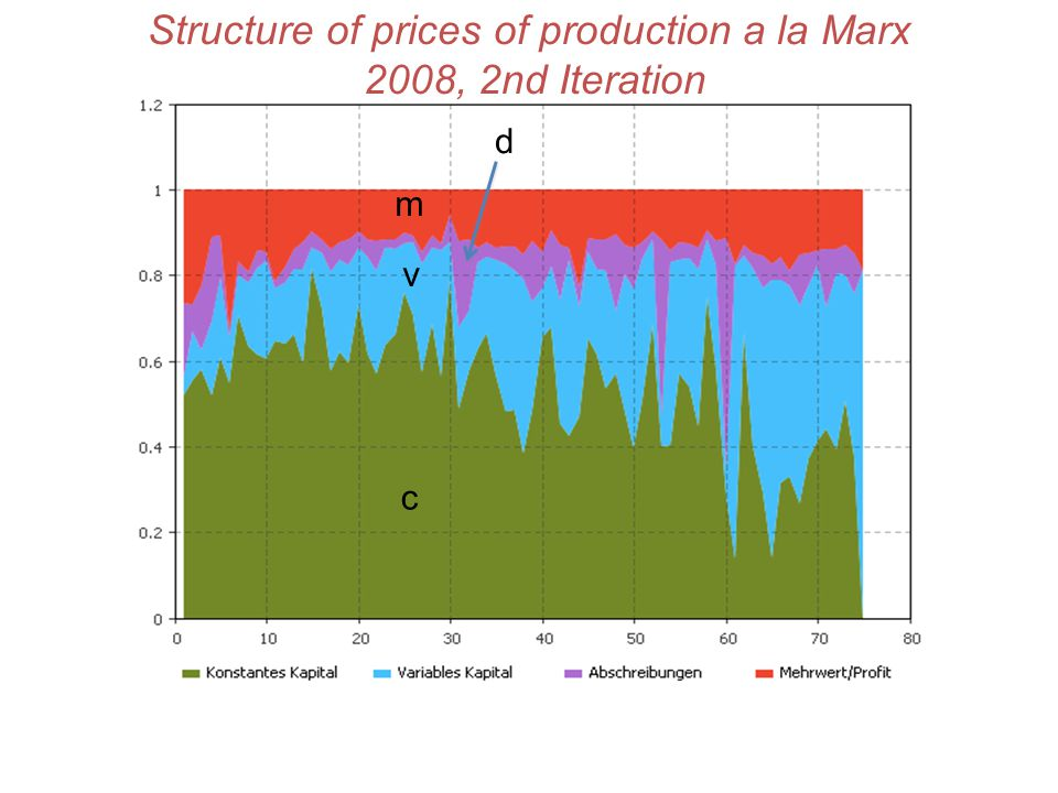 Structure of prices of production a la Marx 2008, 2nd Iteration c v m d