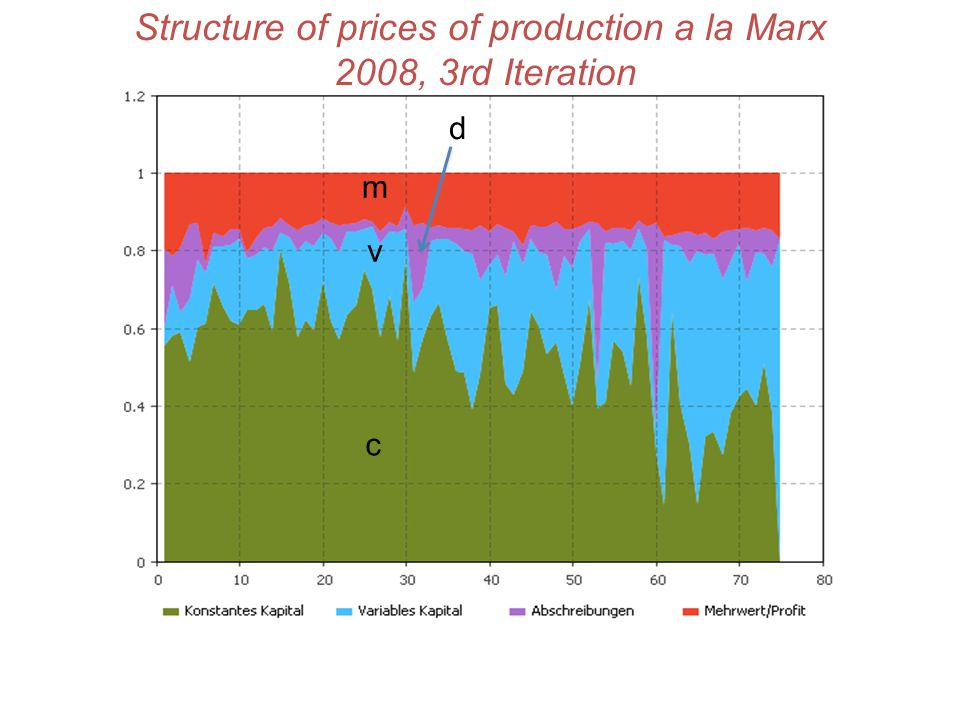 Structure of prices of production a la Marx 2008, 3rd Iteration c v m d