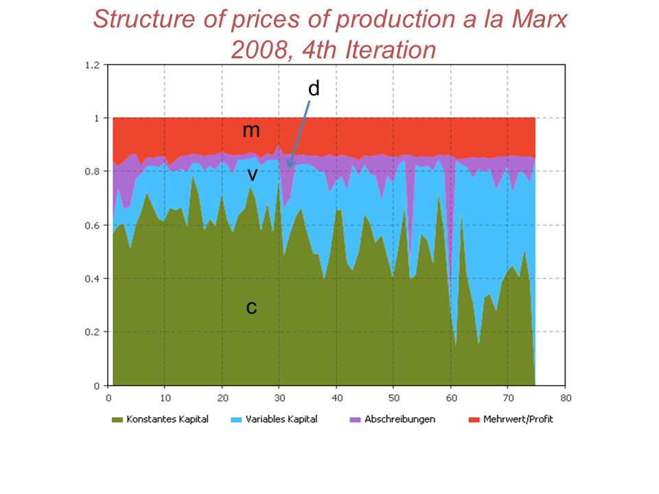 Structure of prices of production a la Marx 2008, 4th Iteration c v m d