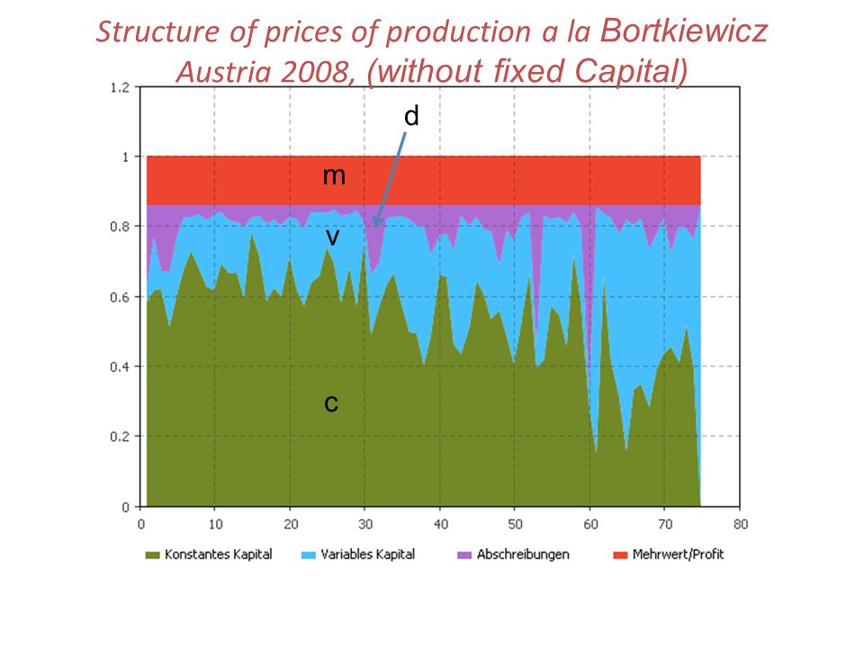 c v m d Structure of prices of production a la Bortkiewicz Austria 2008, (without fixed Capital)