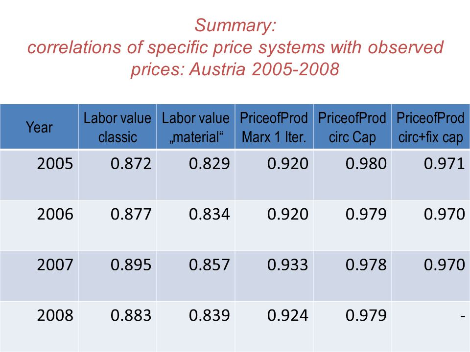 "Summary: correlations of specific price systems with observed prices: Austria 2005-2008 Year Labor value classic Labor value ""material PriceofProd Marx 1 Iter."