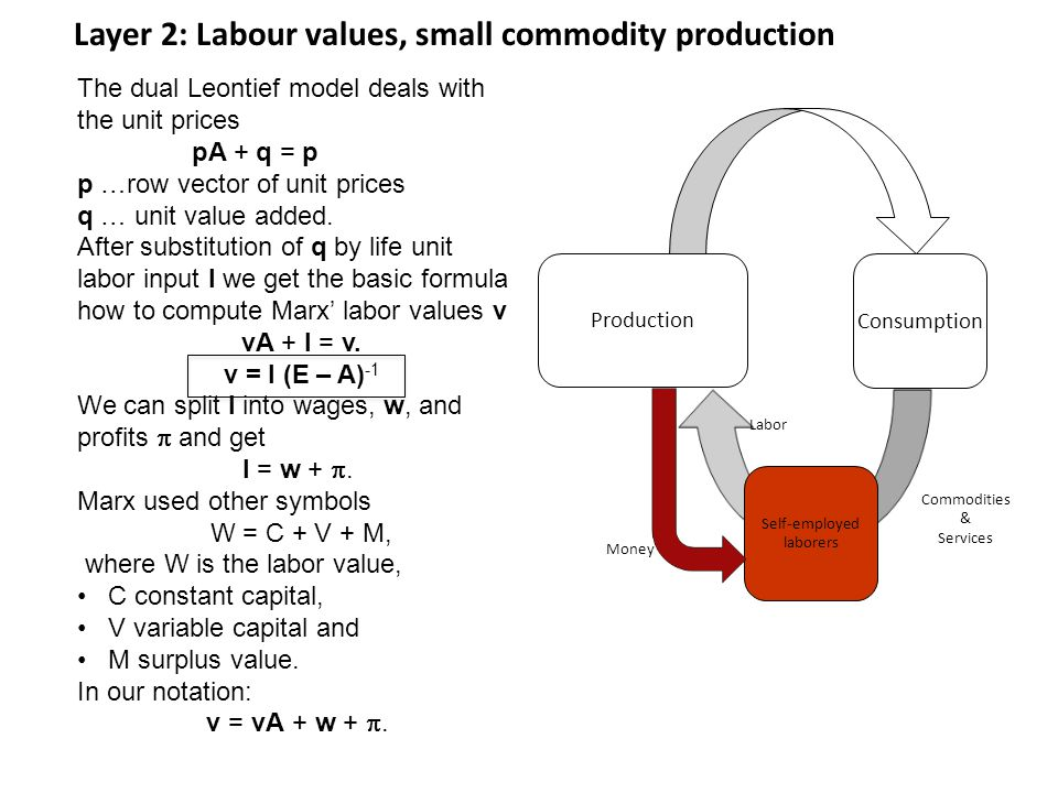 Layer 2: Labour values, small commodity production Production Consumption Self-employed laborers Money Labor Commodities & Services The dual Leontief model deals with the unit prices pA + q = p p …row vector of unit prices q … unit value added.