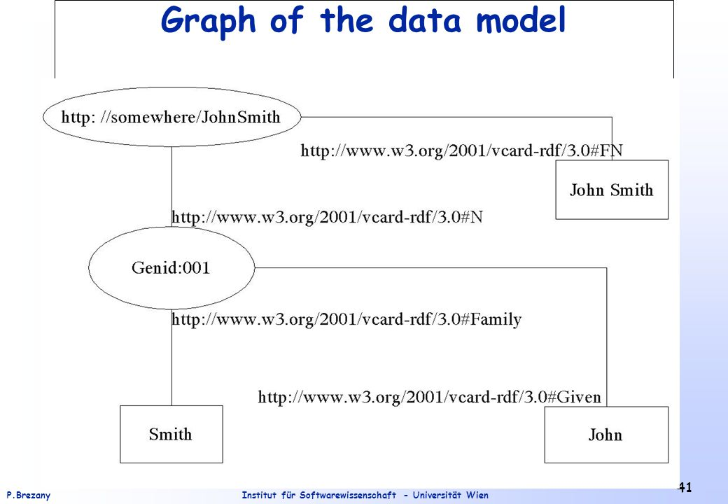 Institut für Softwarewissenschaft - Universität WienP.Brezany 41 Graph of the data model