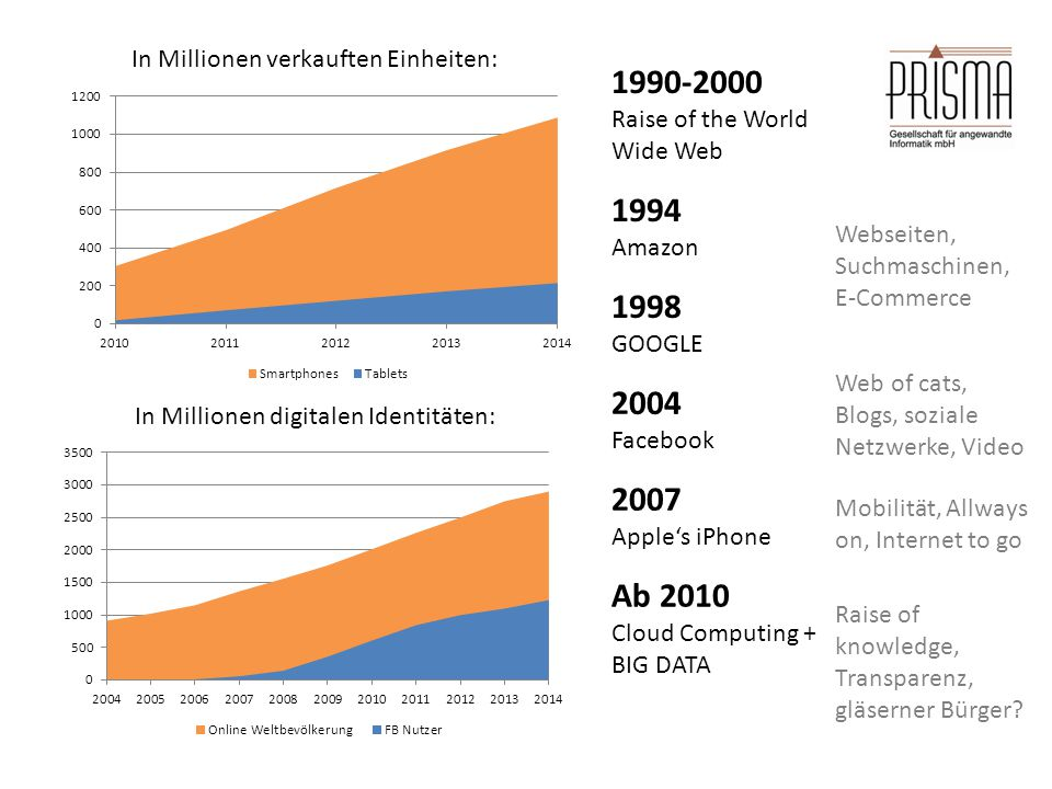 1990-2000 Raise of the World Wide Web 1998 GOOGLE 2004 Facebook 2007 Apple's iPhone Ab 2010 Cloud Computing + BIG DATA In Millionen digitalen Identitäten: In Millionen verkauften Einheiten: 1994 Amazon Webseiten, Suchmaschinen, E-Commerce Web of cats, Blogs, soziale Netzwerke, Video Mobilität, Allways on, Internet to go Raise of knowledge, Transparenz, gläserner Bürger