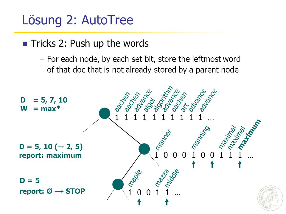 Lösung 2: AutoTree SPIRE'06 / JIR'07 Tricks 2: Push up the words –For each node, by each set bit, store the leftmost word of that doc that is not already stored by a parent node 1 1 1 1 1 1 1 1 1 1 … 1 0 0 0 1 0 0 1 1 1 … 1 0 0 1 1 … aachen advance algol algorithm advance aachen art advance manner manning maximal maximum maple mazza middle D= 5, 7, 10 W= max* D = 5, 10 ( → 2, 5) report: maximum D = 5 report: Ø → STOP