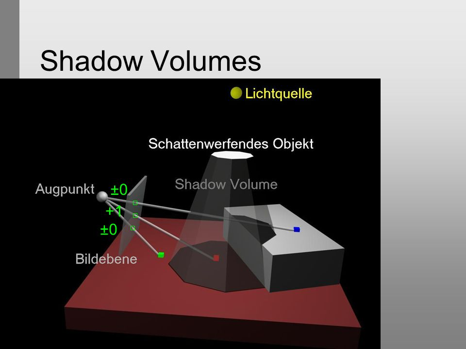Shadow Volumes ±0 +1 ±0