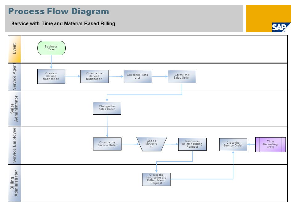 Service Agent Process Flow Diagram Service with Time and Material Based Billing Sales Administrator Event Service Employee Create a Service Notification Business Case Time Recording (211) Billing Administrator Change the Service Notification Check the Task List Create the Sales Order Change the Sales Order Change the Service Order Goods Moveme nt Resource- Related Billing Request Create the Invoice for the Billing Memo Request Close the Service Order