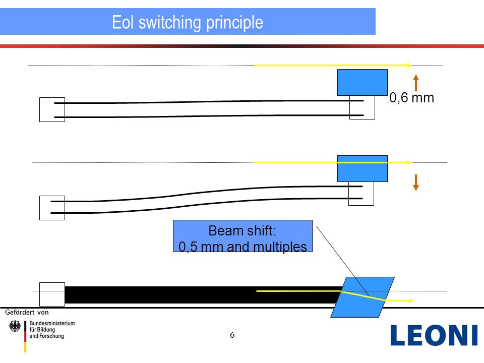 Gefördert von 6 Eol switching principle 0,6 mm Beam shift: 0,5 mm and multiples