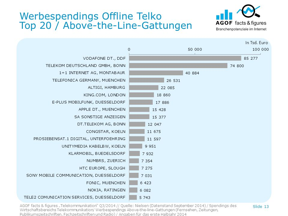 "Werbespendings Offline Telko Top 20 / Above-the-Line-Gattungen AGOF facts & figures ""Telekommunikation Q3/2014 // Quelle: Nielsen (Datenstand September 2014) / Spendings des Wirtschaftsbereichs Telekommunikation/ Werbespendings Above-the-line-Gattungen (Fernsehen, Zeitungen, Publikumszeitschriften, Fachzeitschriften und Radio) / Angaben für das erste Halbjahr 2014 Slide 13 In Tsd."