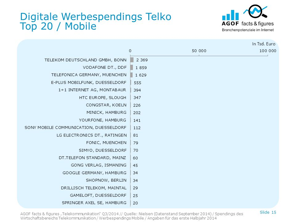 Digitale Werbespendings Telko Top 20 / Mobile Slide 15 In Tsd.